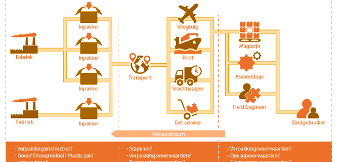 Supply chain mapping