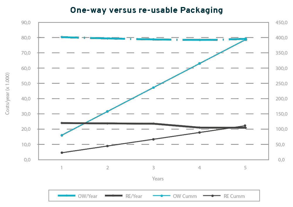 break-even-berekening-herbruikbare-verpakking
